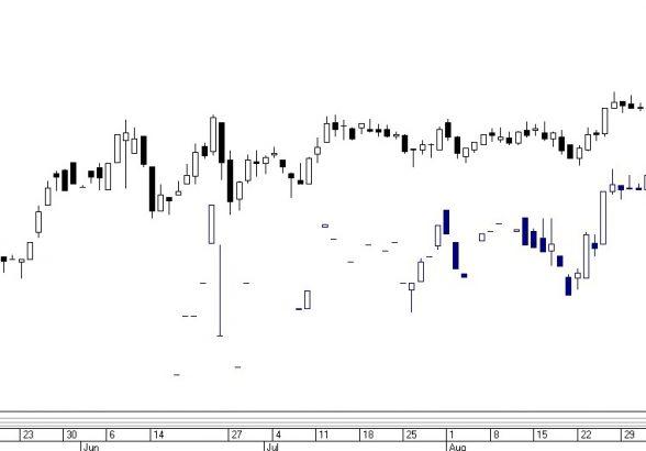 Что такое акции и как их анализировать — Почему акции котируются на фондовой бирже?