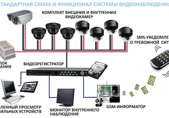 Видеонаблюдение. Системы видеонаблюдения для внутреннего слежения
