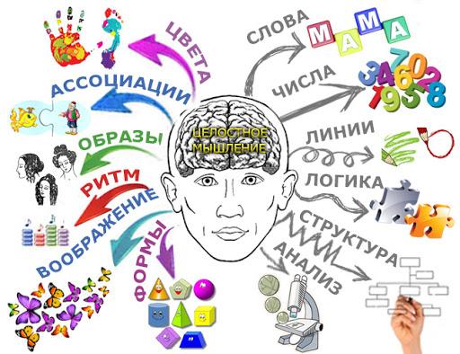 Зарядка для головного мозга